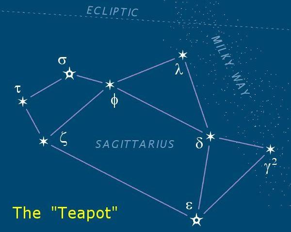 """Sagittarius """"Teapot"""" (Wikipedia)"""